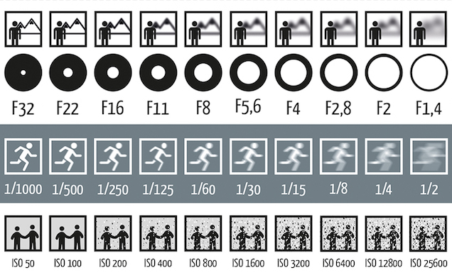 How to choose Aperture, Shutter Speed, and ISO Affect Your Photos