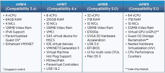 VMware Interview Questions