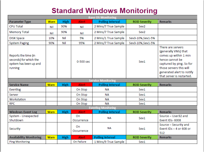 Standard Windows Monitoring